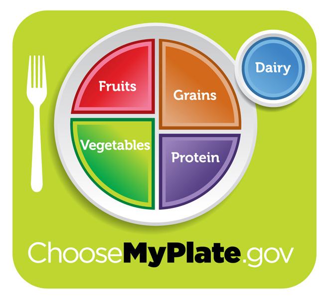 MyPlate 2011